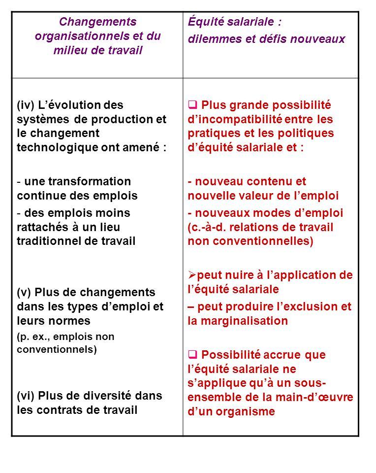 Changements organisationnels et du milieu de travail Équité salariale : dilemmes et défis nouveaux (iv) Lévolution des systèmes de production et le ch