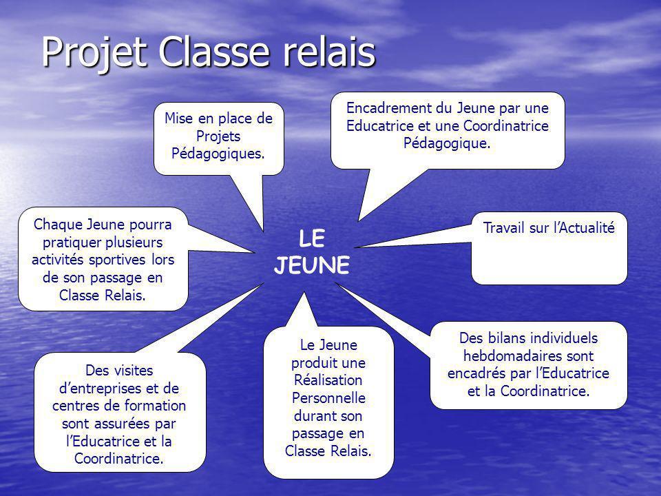 Projet Classe relais Des bilans individuels hebdomadaires sont encadrés par lEducatrice et la Coordinatrice.