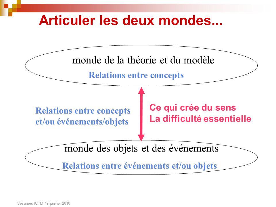 Sésames IUFM 19 janvier 2010 monde de la théorie et du modèle Articuler les deux mondes... monde des objets et des événements Relations entre concepts