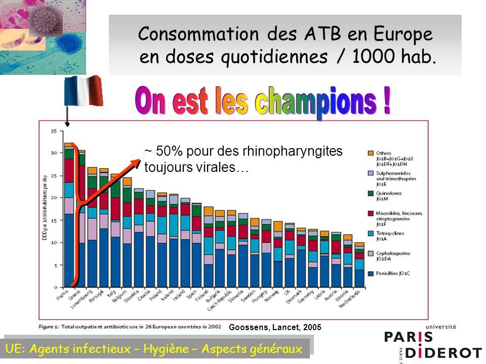 UE: Agents infectieux – Hygiène – Aspects généraux Consommation des ATB en Europe en doses quotidiennes / 1000 hab.