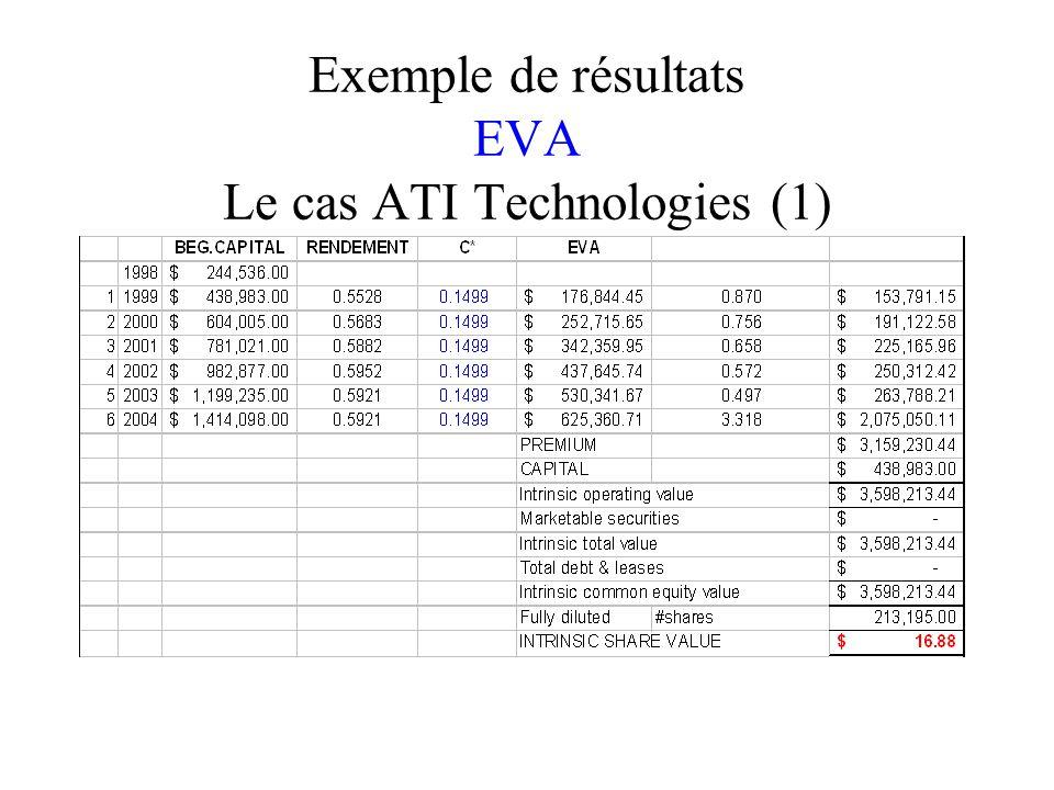 Exemple de résultats EVA Le cas ATI Technologies (1)
