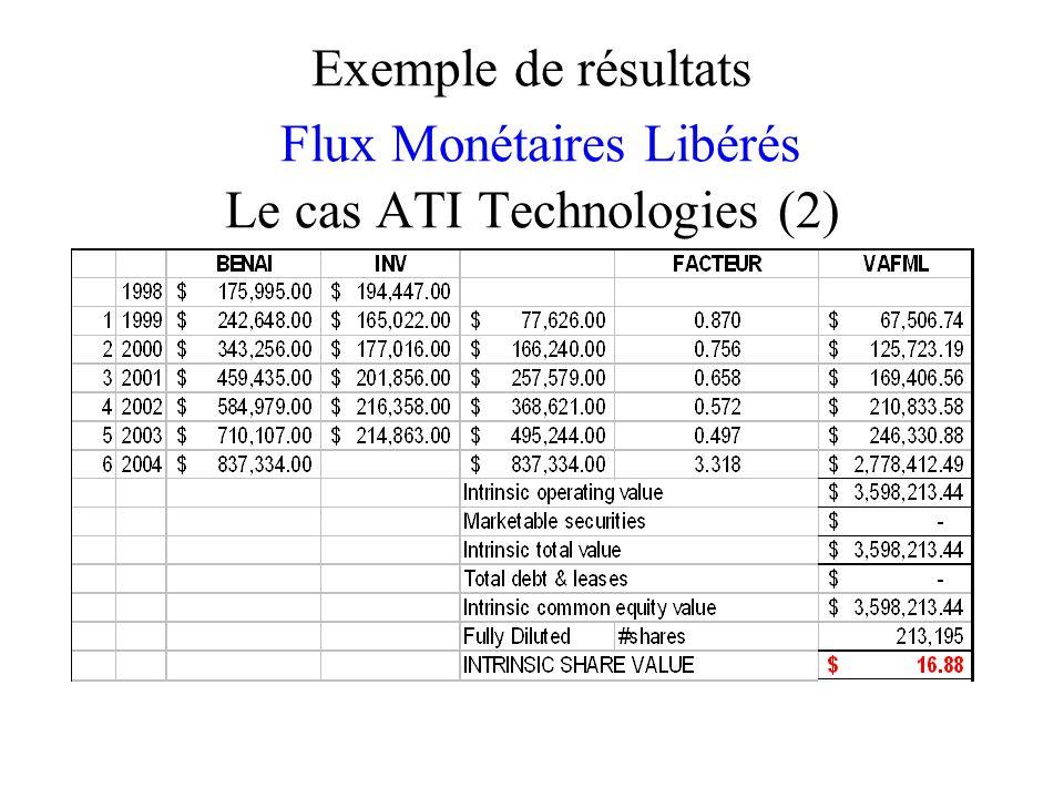 Exemple de résultats Flux Monétaires Libérés Le cas ATI Technologies (2)