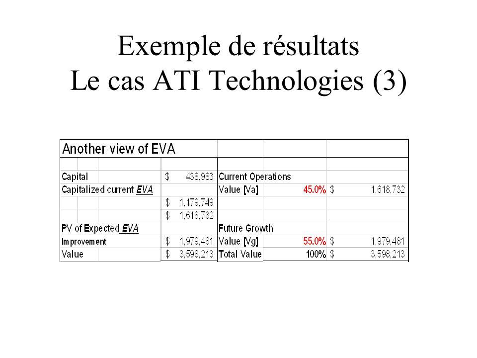Exemple de résultats Le cas ATI Technologies (3)