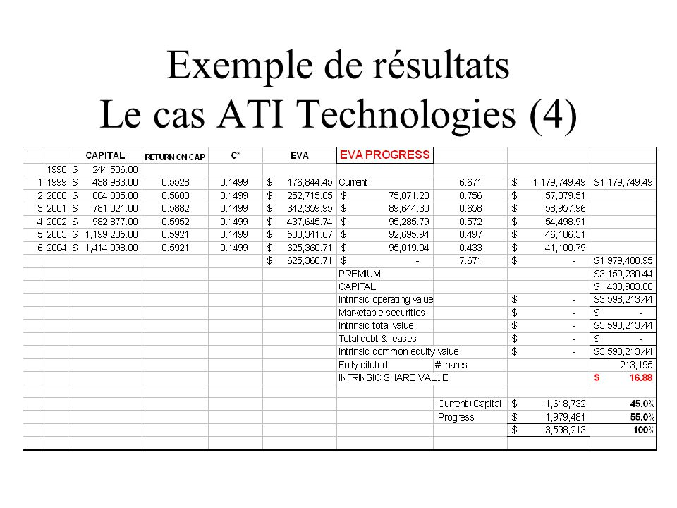 Exemple de résultats Le cas ATI Technologies (4)