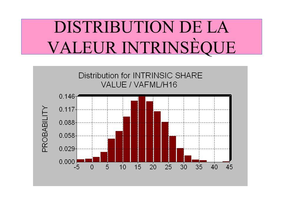 DISTRIBUTION DE LA VALEUR INTRINSÈQUE