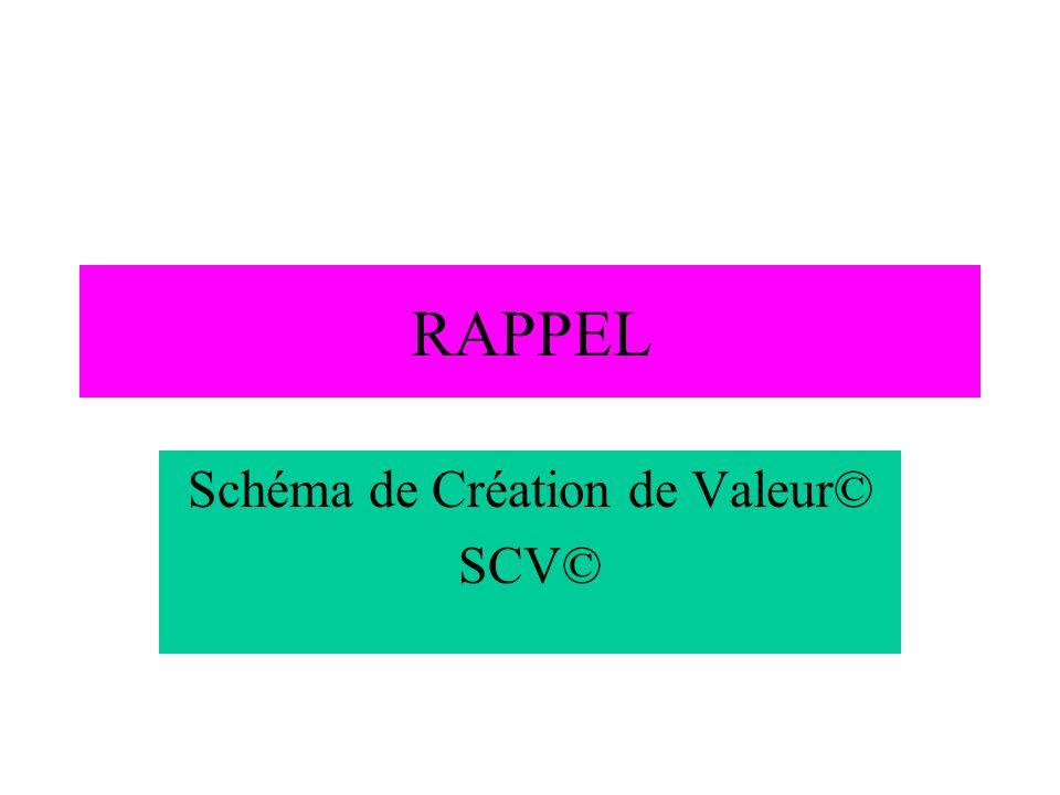 RAPPEL Schéma de Création de Valeur© SCV©