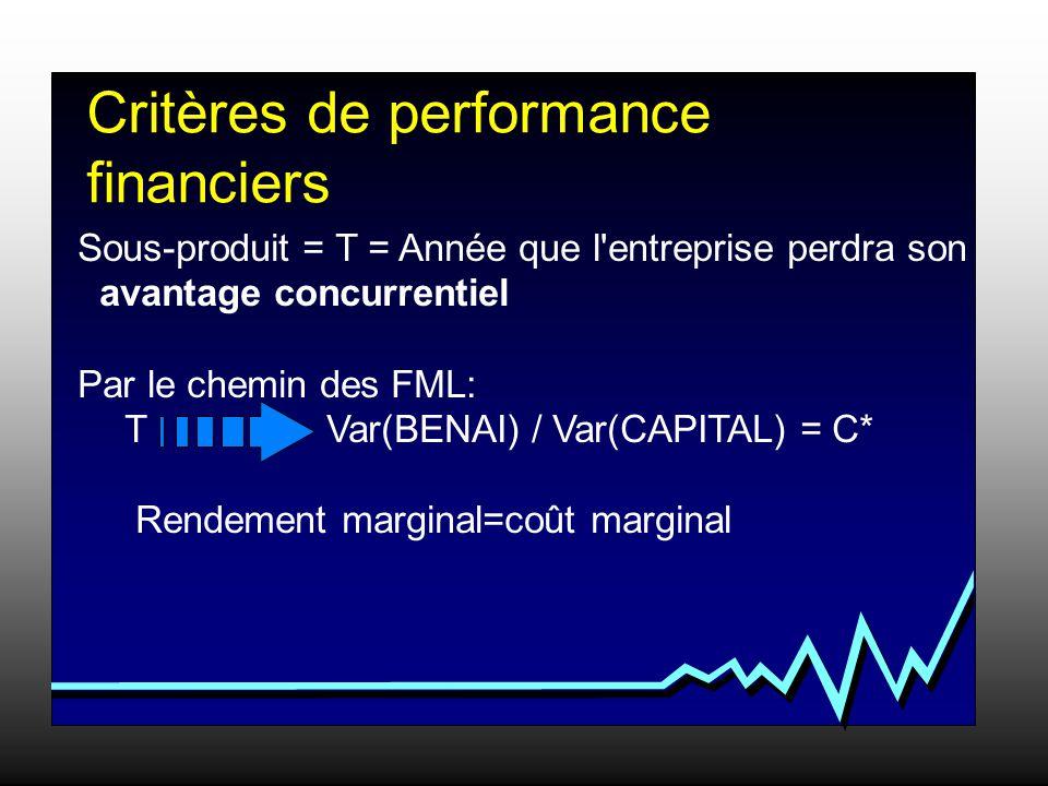 Sous-produit = T = Année que l entreprise perdra son avantage concurrentiel Par le chemin des FML: T Var(BENAI) / Var(CAPITAL) = C* Rendement marginal=coût marginal