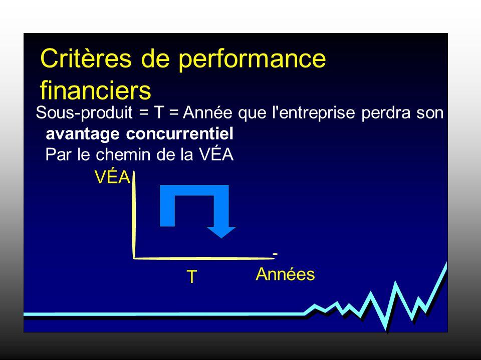Critères de performance financiers Sous-produit = T = Année que l entreprise perdra son avantage concurrentiel Par le chemin de la VÉA VÉA Années T