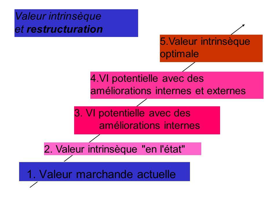 1. Valeur marchande actuelle 2. Valeur intrinsèque en l état 3.