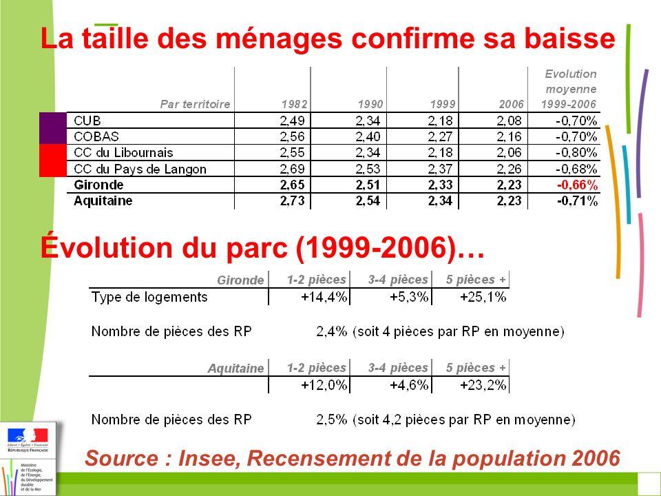La taille des ménages confirme sa baisse Source : Insee, Recensement de la population 2006 Évolution du parc (1999-2006)…