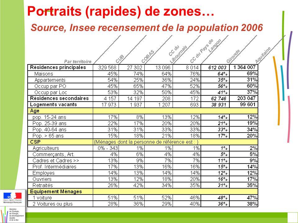 Portraits (rapides) de zones… Source, Insee recensement de la population 2006