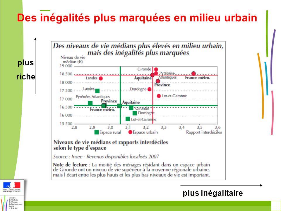 plus riche plus inégalitaire Des inégalités plus marquées en milieu urbain