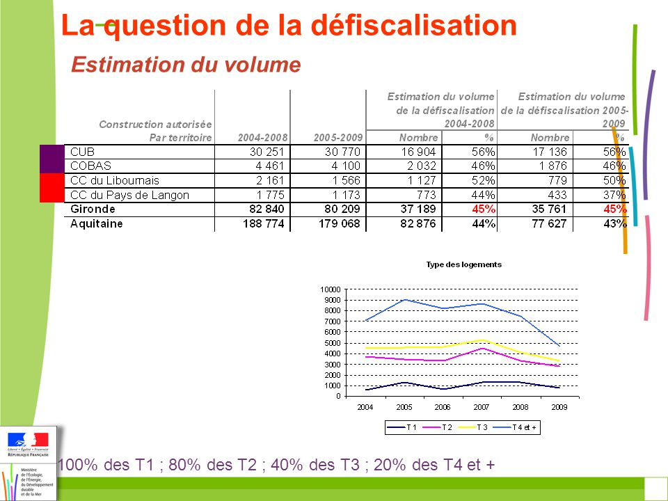 La question de la défiscalisation Estimation du volume 100% des T1 ; 80% des T2 ; 40% des T3 ; 20% des T4 et +