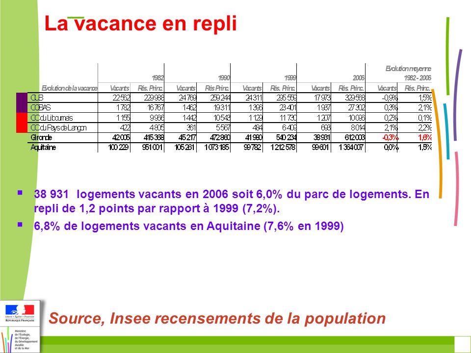 38 931 logements vacants en 2006 soit 6,0% du parc de logements.