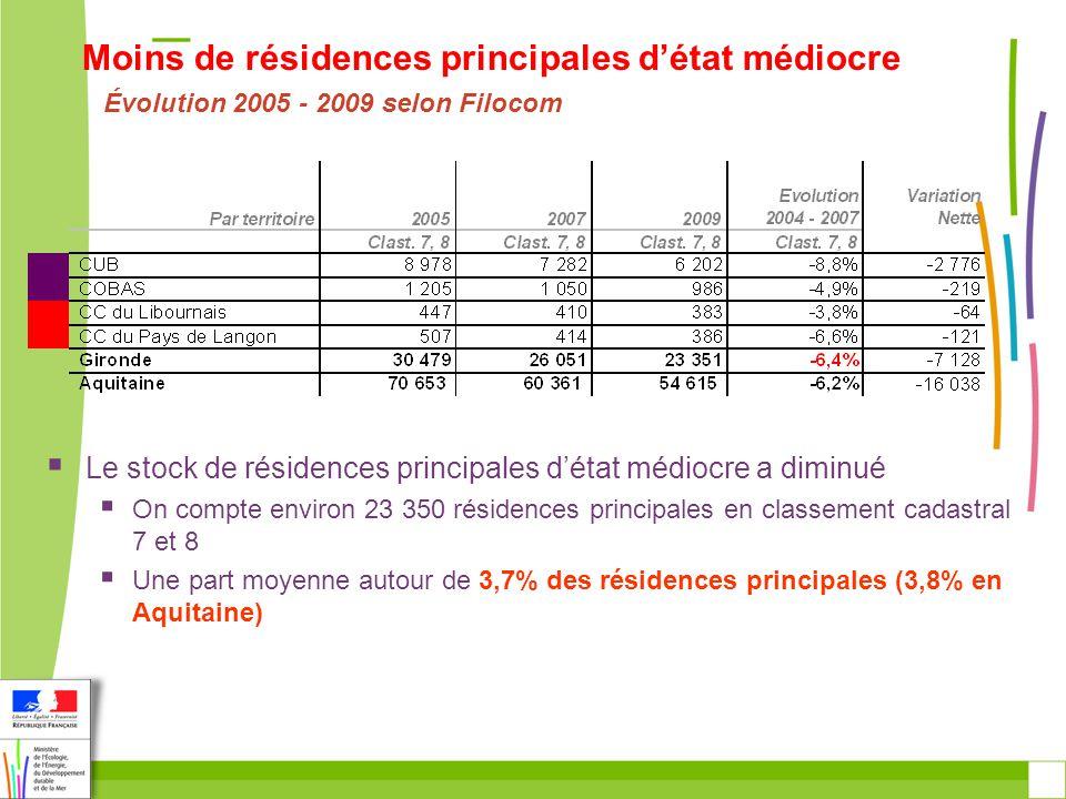 Évolution 2005 - 2009 selon Filocom Le stock de résidences principales détat médiocre a diminué On compte environ 23 350 résidences principales en classement cadastral 7 et 8 Une part moyenne autour de 3,7% des résidences principales (3,8% en Aquitaine) Moins de résidences principales détat médiocre