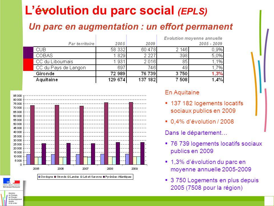 Lévolution du parc social (EPLS) Un parc en augmentation : un effort permanent En Aquitaine 137 182 logements locatifs sociaux publics en 2009 0,4% dévolution / 2008 Dans le département… 76 739 logements locatifs sociaux publics en 2009 1,3% dévolution du parc en moyenne annuelle 2005-2009 3 750 Logements en plus depuis 2005 (7508 pour la région)