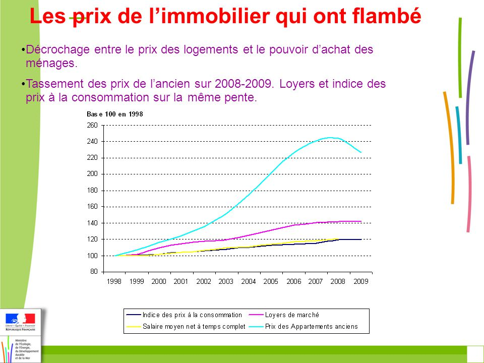 Les prix de limmobilier qui ont flambé Décrochage entre le prix des logements et le pouvoir dachat des ménages.