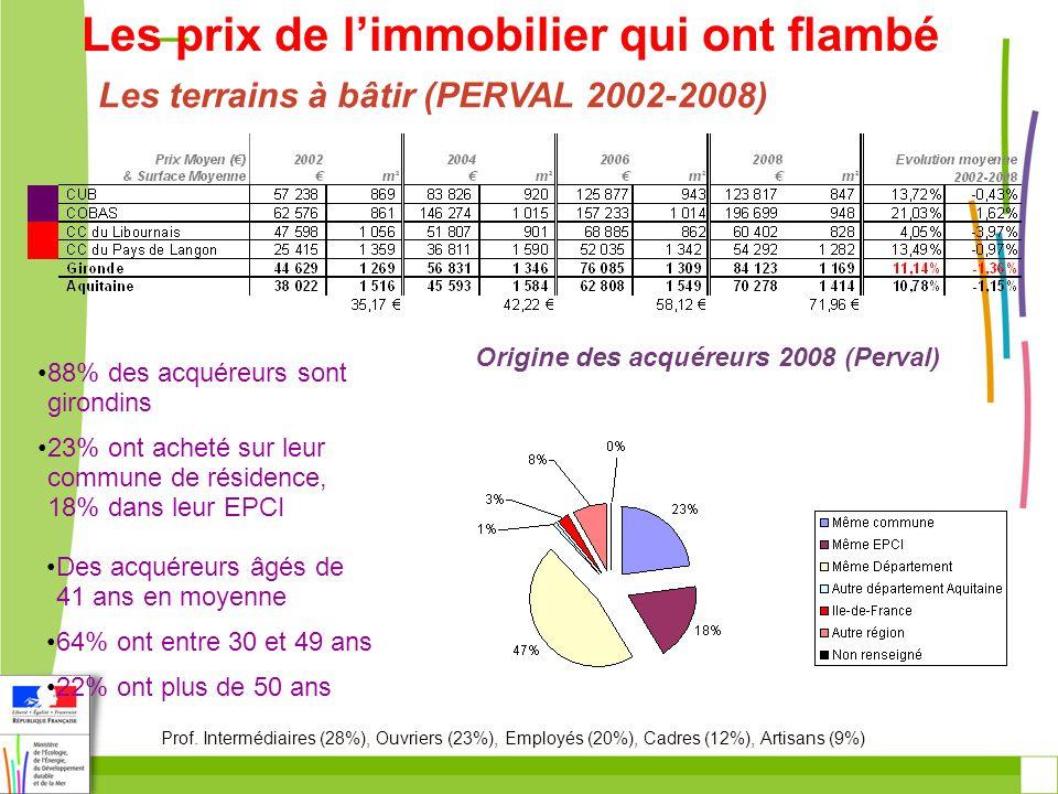 Repli de la construction 13 400 logements commencés par an entre 2005 et 2009 En Aquitaine… Un niveau de production comparable à celui de la période 1999-2001 Crise et difficulté de solvabilité…