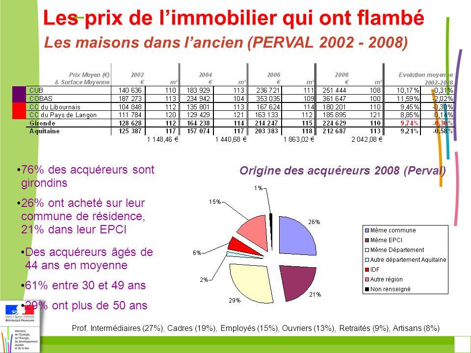La question de la défiscalisation Estimation du volume 100% des T1 ; 80% des T2 ; 40% des T3 ; 20% des T4 et +