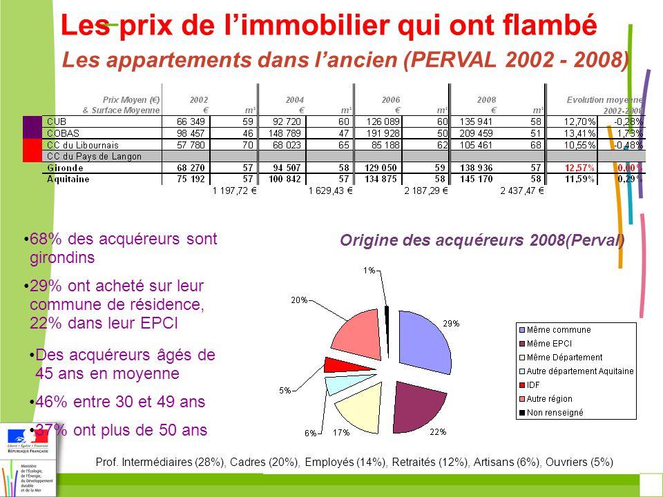 La place de laccession aidée avec le PTZ 4518 PTZ en Gironde par an (moyenne en 2005-2008) 4 390 PTZ en 2008 (5000 en 2007) en Gironde 46% des prêts pour lancien en 2008 (idem 2007) 79% des prêts 2008 accordés pour des logements individuels (=2007)