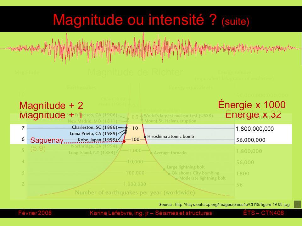 Février 2008Karine Lefebvre, ing. jr – Séismes et structuresÉTS – CTN408 Magnitude ou intensité ? (suite) Magnitude de Richter Saguenay (5.9) Énergie