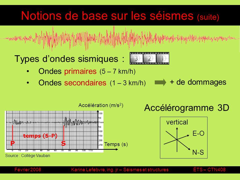 Février 2008Karine Lefebvre, ing. jr – Séismes et structuresÉTS – CTN408 Notions de base sur les séismes (suite) Types dondes sismiques : Ondes primai