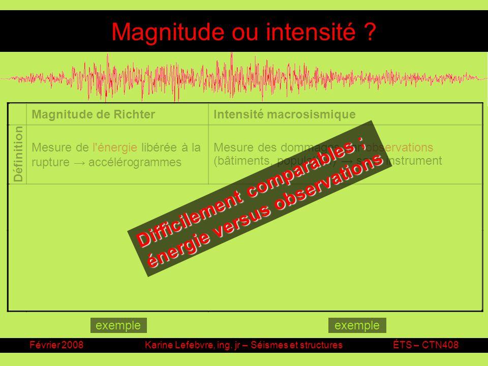 Février 2008Karine Lefebvre, ing. jr – Séismes et structuresÉTS – CTN408 Magnitude ou intensité ? Magnitude de RichterIntensité macrosismique Mesure d