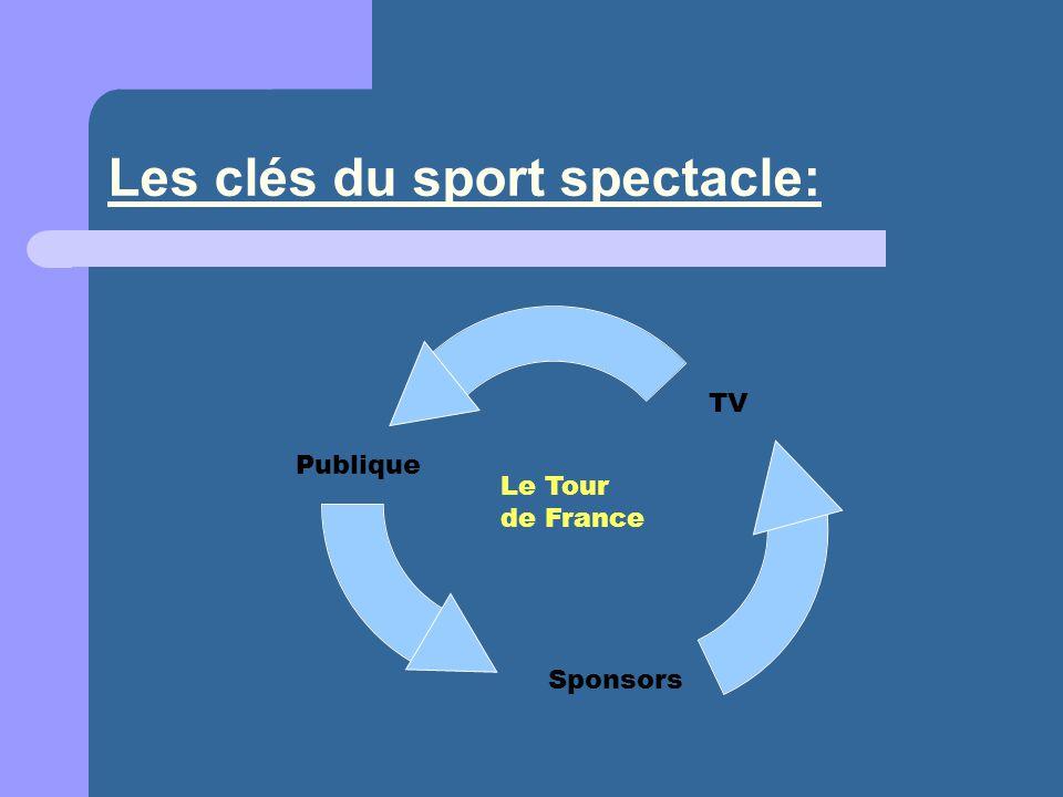 Les clés du sport spectacle: TV Sponsors Publique Le Tour de France