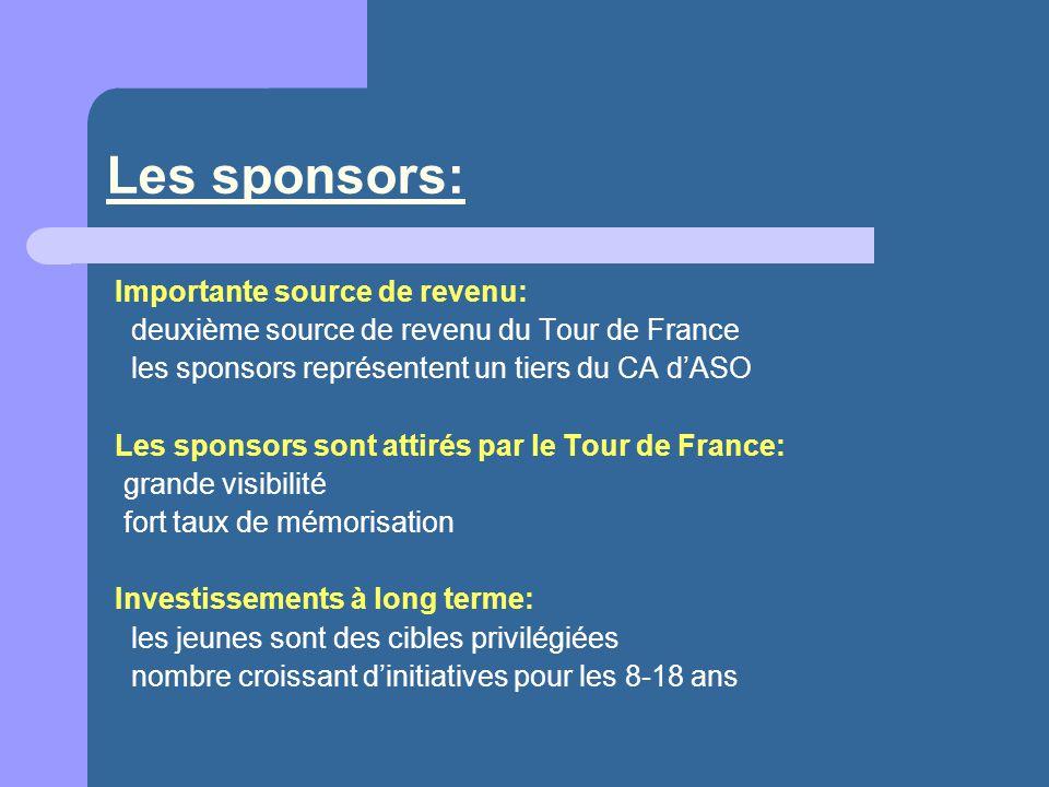 Les sponsors: Importante source de revenu: deuxième source de revenu du Tour de France les sponsors représentent un tiers du CA dASO Les sponsors sont attirés par le Tour de France: grande visibilité fort taux de mémorisation Investissements à long terme: les jeunes sont des cibles privilégiées nombre croissant dinitiatives pour les 8-18 ans
