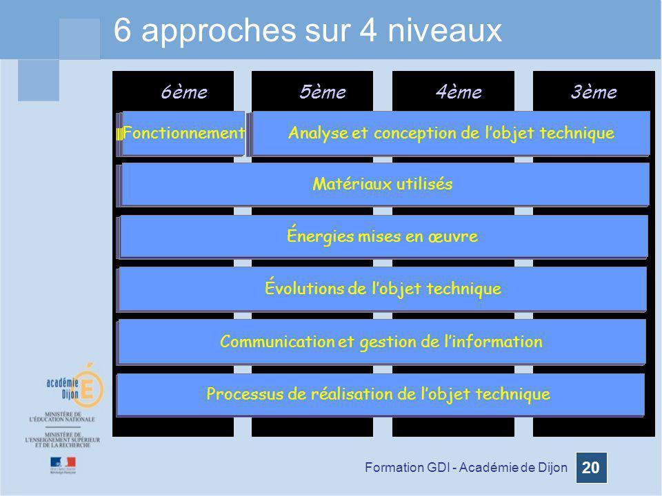 Formation GDI - Académie de Dijon 20 Énergies mises en œuvre 6ème5ème4ème3ème Matériaux utilisés Analyse et conception de lobjet techniqueFonctionneme