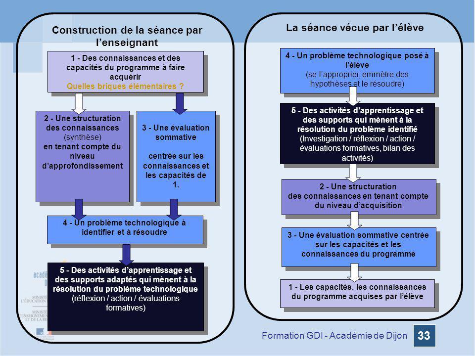 Formation GDI - Académie de Dijon 33 1 - Des connaissances et des capacités du programme à faire acquérir Quelles briques élémentaires ? 1 - Des conna