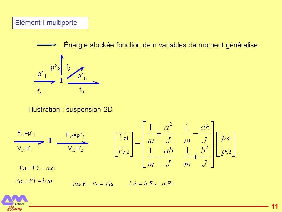 12 Elément C multiporte Énergie stockée fonction de n variables de déplacement C ee1ee1 q° 1 ee2ee2 eeneen q° n q° 2 Illustration : Condensateur à armature mobile F x Armature fixe C u q°=i F x°=v Énergie stockée fonction de deux variables de déplacement q,x avec