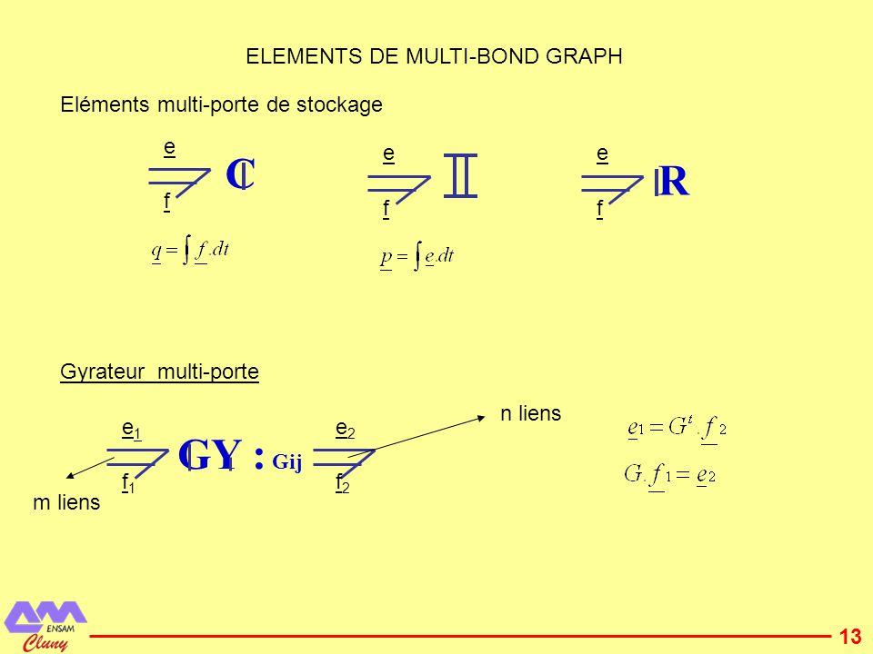 14 Transformateur multi-porte e1e1 f1f1 e2e2 f2f2 n liens m liens T ij nx1 mxn mx1 1 1 TF : t n1 1 1 TF : t 11 TF : t n1 TF : mn e e 11 f 11 e 21 f 21 e e 1m f 1m e e 2n f 2n Les coefficients de la matrice T peuvent être modulés par une ou plusieurs variables