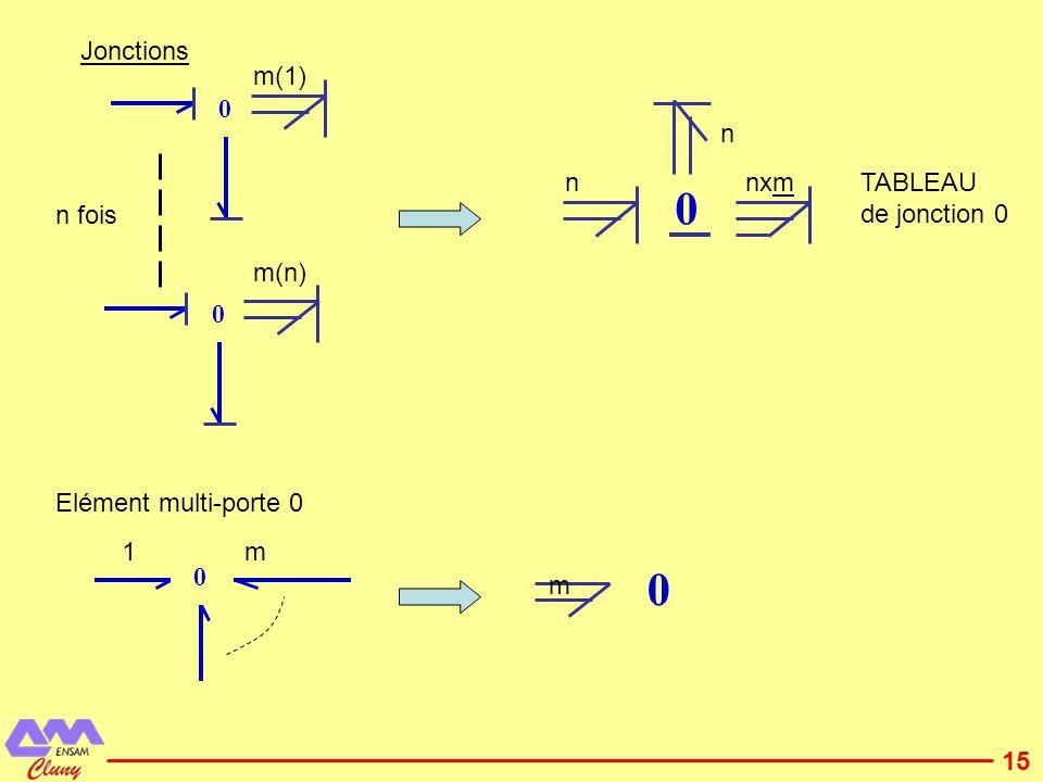 16 4.2 DYNAMIQUE DU SOLIDE But :étude du mouvement dun solide dans lespace Repère des axes principaux dinertie Repère attaché au corps solide indéformable.
