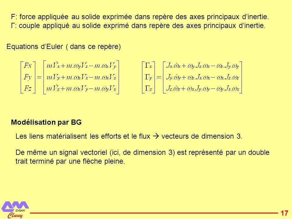 18 I:M désigne la matrice masse diagonale, chaque terme diagonal vaut m.