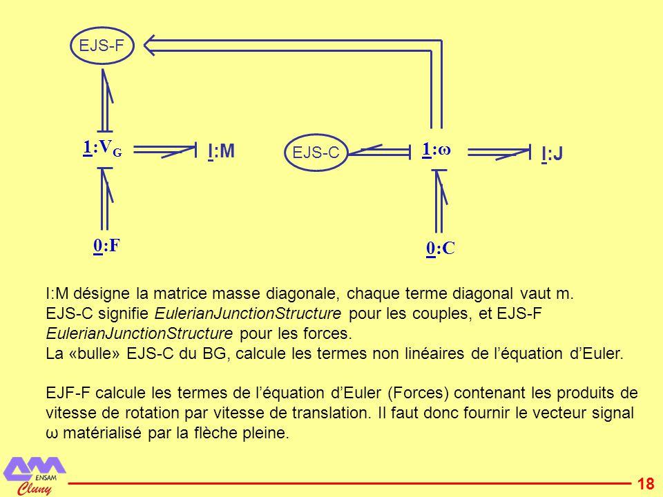 19 MGY 1:ω x Se:Г x I:J x K 1:ω y Se:Г y MGY 1:ω z Se:Г z K JyJy JxJx I:J y I:J z K JzJz La jonction EJS-C est représentée en BG mono-lien