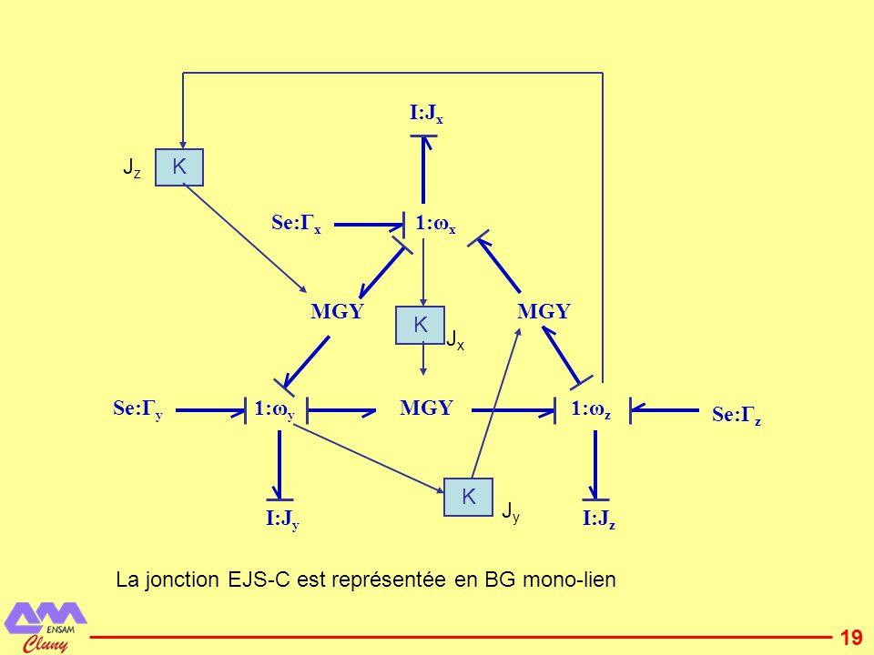 20 1:V x Se:F x I:M x K MGY 1:V y Se:F y MGY 1:V z Se:F z K MxMx MyMy I:M y I:M z K MzMz La jonction EJS-C est représentée en BG mono-lien ωzωz ωyωy ωxωx Des forces fixes comme la gravité ne peuvent pas être appliquées directement sur ces BG car dans ces BG les vecteurs (force, vitesse, couple)sont exprimés dans le repère des axes principaux dinertie et pas la gravité.