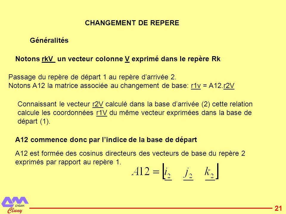 22 Considérons la rotation autour de laxe z et dangle ψ> 0 qui transforme le repère de départ 1 en repère 2.