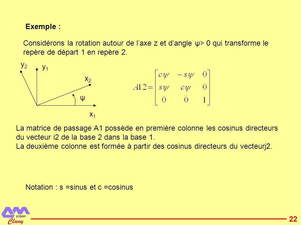 23 Modélisation BG : Changement de base par rotation se représente en BG par un transformateur modulé alimenté par un signal ayant pour composantes les termes de A12.