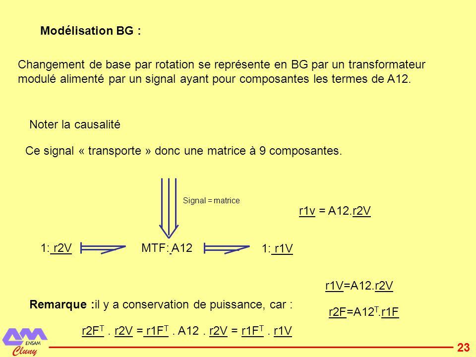 24 Représentation dun solide par BG, on effectue trois étapes: Représenter les vitesses (étude cinématique).