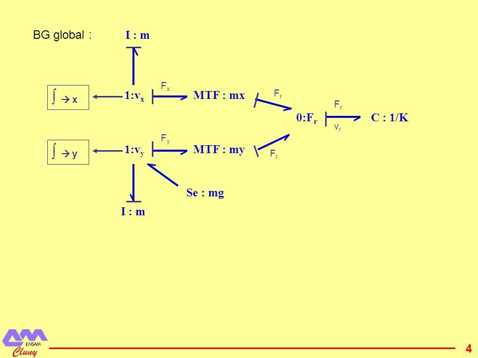 5 Suspension 2D Déplacements notés Y, θ, x1 et x2.