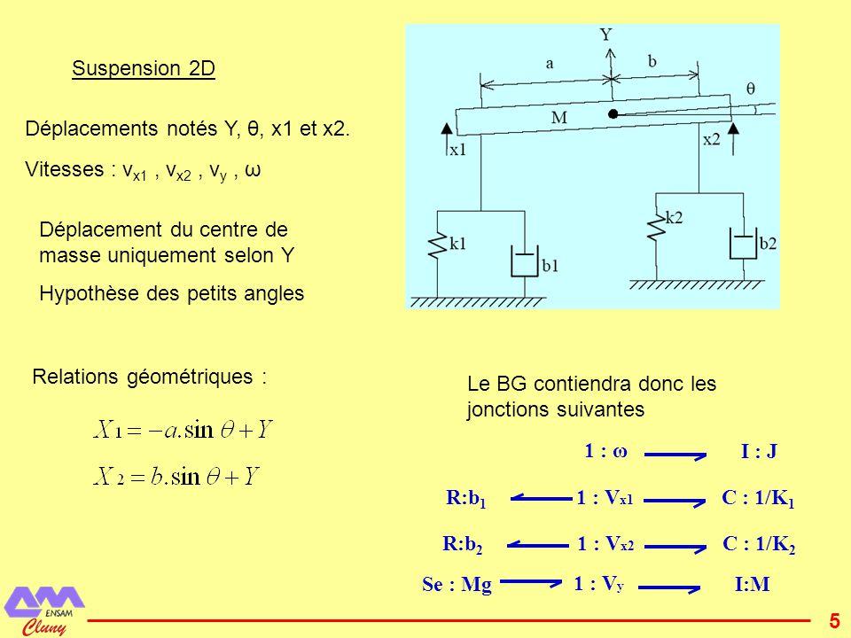 6 Première traduction possible des relations géométriques Transformateur multi-lien : 1 : V x1 1 : V x2 1 : V y 1 : ω TF : m ij Les flux VY et ω sont imposés Les flux V x1 et V x2 sont calculés