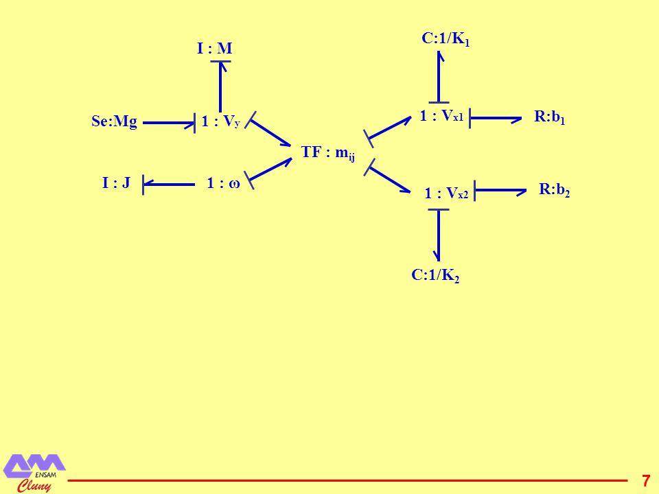 8 1 : V x2 1 : V x1 1 : V y 1 : ωTF : 1/aI : J I : M Se:Mg R:b 2 R:b 1 C:1/K 2 C:1/K 1 TF : b 0 : Fx 2 0 : Fx 1 Quatre éléments sont en causalité intégrale