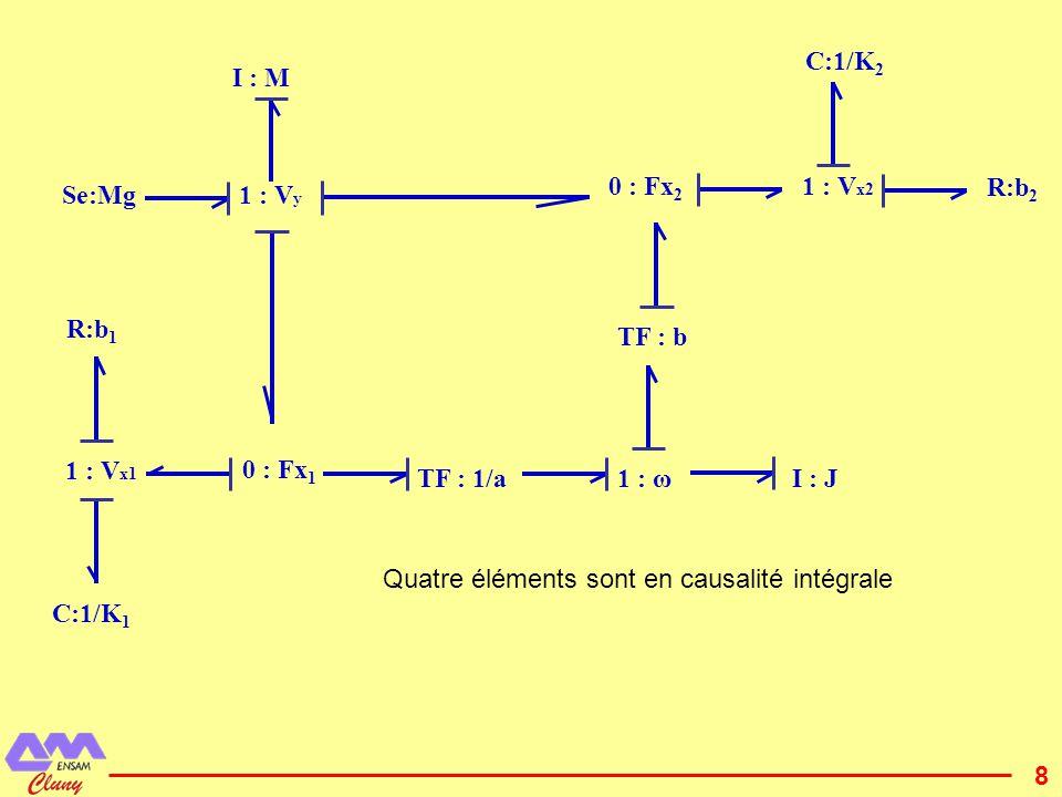 9 seconde traduction possible des relations géométriques 1 : V x2 1 : V x1 1 : V y 1 : ω TF : n1 I : J I : M Se:Mg R:b 1 C:1/K 2 C:1/K 1 TF : n2 0 : Fx 1 R:b 2 TF : m2 TF : m1 0 : Fx 2 Deux solutions possibles de causalité intégrale