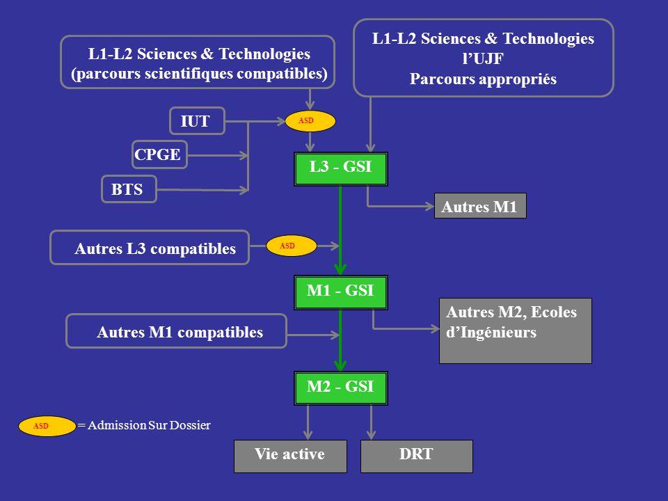 Vie activeDRT ASD Autres M1 ASD = Admission Sur Dossier M2 - GSI ASD Autres M2, Ecoles dIngénieurs L1-L2 Sciences & Technologies (parcours scientifiqu