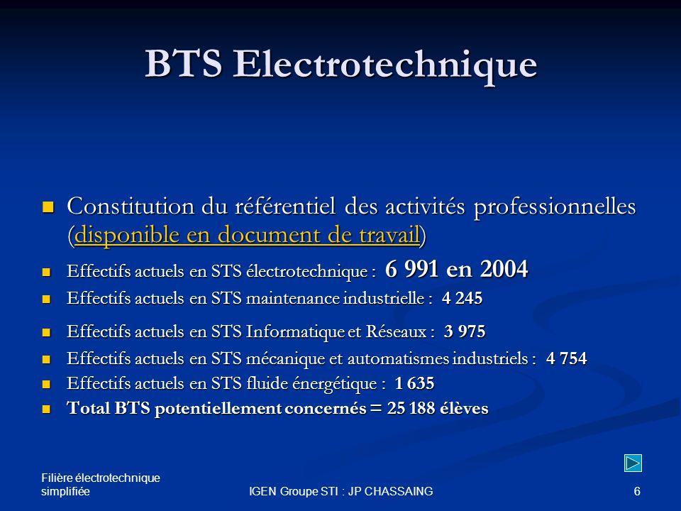 Filière électrotechnique simplifiée 6IGEN Groupe STI : JP CHASSAING BTS Electrotechnique Constitution du référentiel des activités professionnelles (disponible en document de travail) Constitution du référentiel des activités professionnelles (disponible en document de travail)disponible en document de travaildisponible en document de travail Effectifs actuels en STS électrotechnique : 6 991 en 2004 Effectifs actuels en STS électrotechnique : 6 991 en 2004 Effectifs actuels en STS maintenance industrielle : 4 245 Effectifs actuels en STS maintenance industrielle : 4 245 Effectifs actuels en STS Informatique et Réseaux : 3 975 Effectifs actuels en STS Informatique et Réseaux : 3 975 Effectifs actuels en STS mécanique et automatismes industriels : 4 754 Effectifs actuels en STS mécanique et automatismes industriels : 4 754 Effectifs actuels en STS fluide énergétique : 1 635 Effectifs actuels en STS fluide énergétique : 1 635 Total BTS potentiellement concernés = 25 188 élèves Total BTS potentiellement concernés = 25 188 élèves