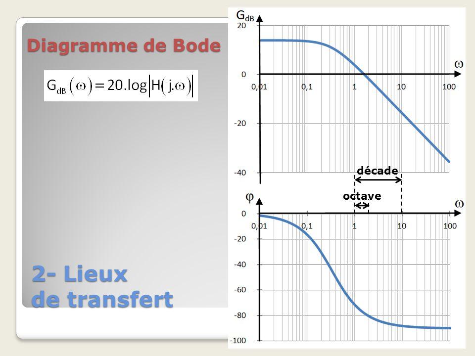 2- Lieux de transfert Diagramme de Bode décade octave