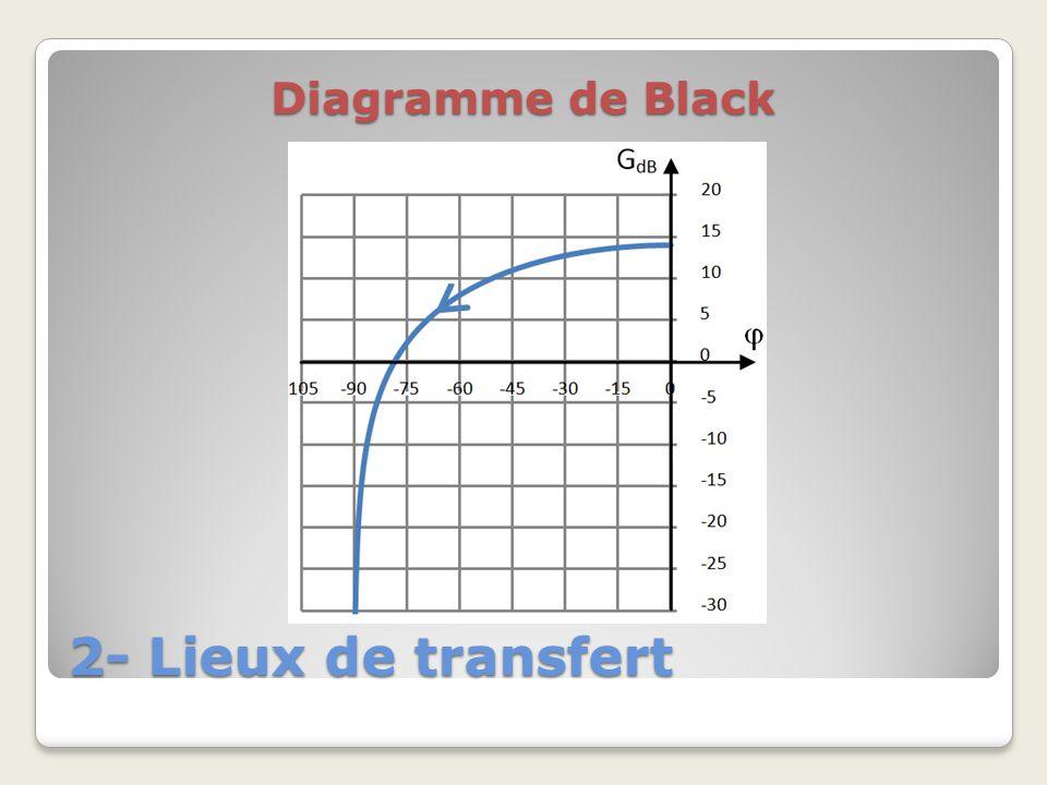 2- Lieux de transfert Diagramme de Black
