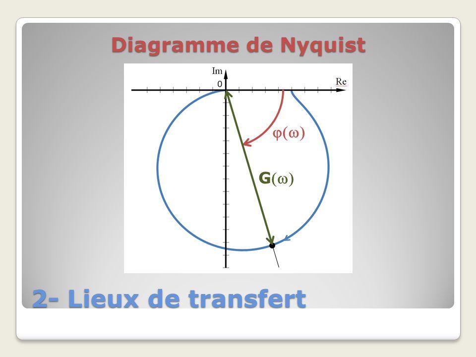 2- Lieux de transfert Diagramme de Nyquist G
