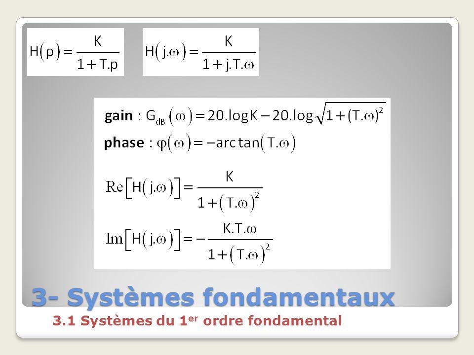 3- Systèmes fondamentaux 3.1 Systèmes du 1 er ordre fondamental